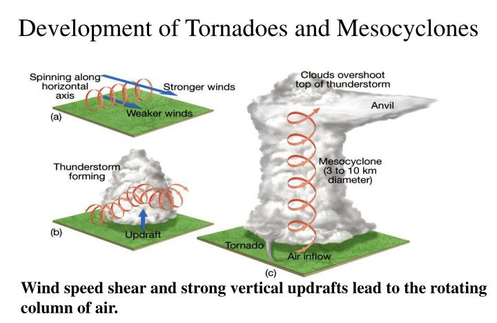 Development of Tornadoes and Mesocyclones