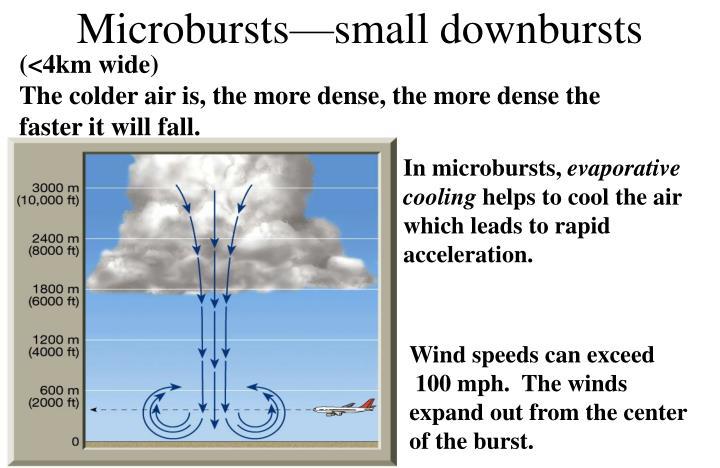 Microbursts—small downbursts