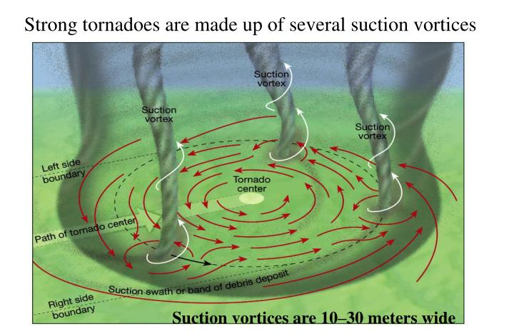 Strong tornadoes are made up of several suction vortices