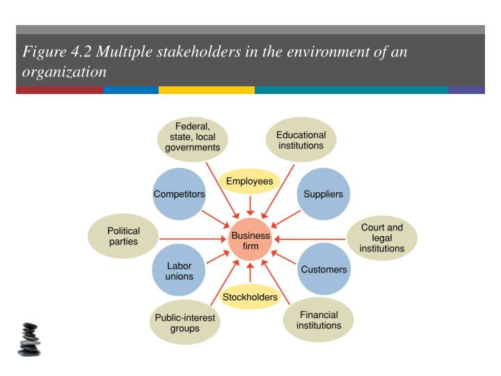 Figure 4.2 Multiple stakeholders in the environment of an organization