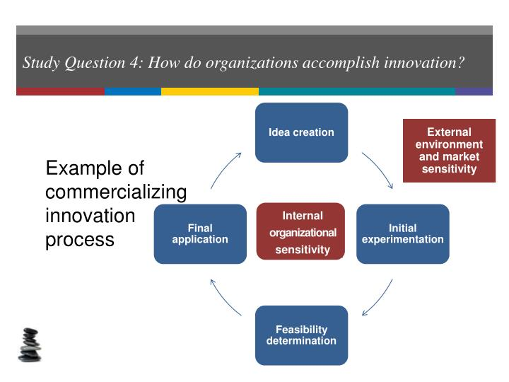 Study Question 4: How do organizations accomplish innovation?