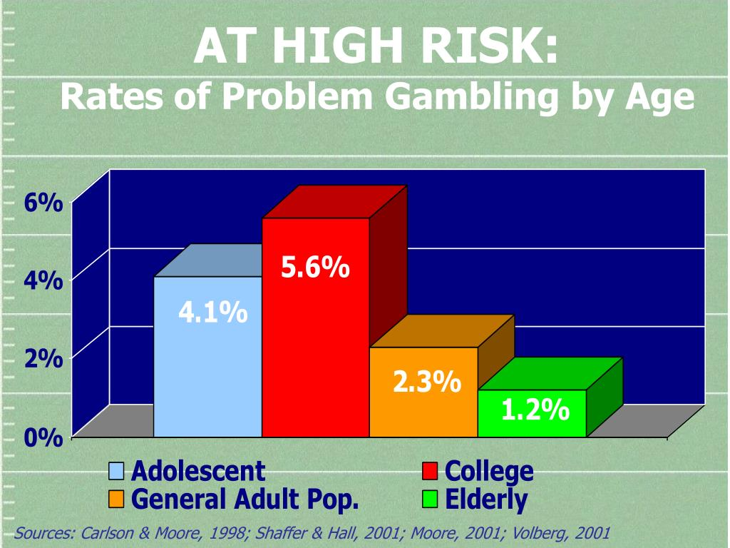 AT HIGH RISK: