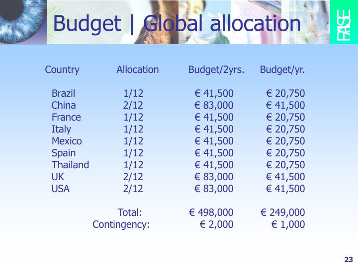 Budget | Global allocation