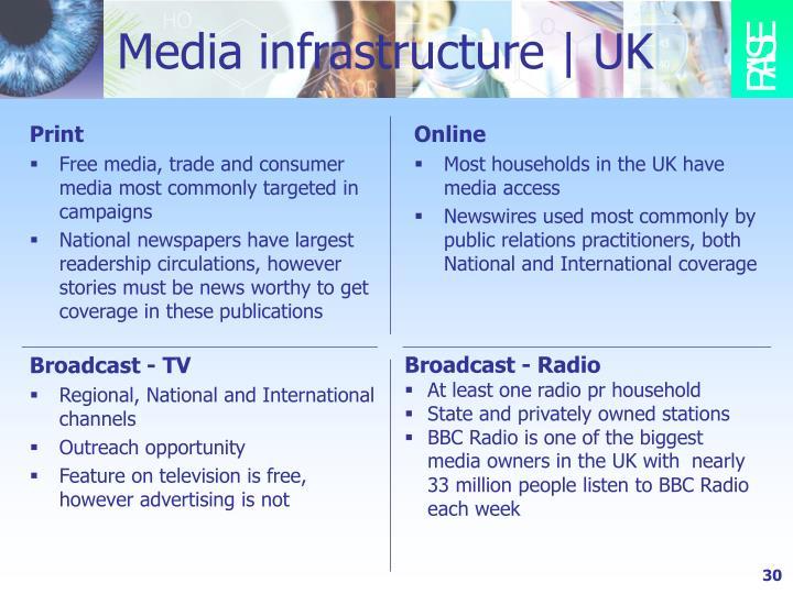 Media infrastructure | UK