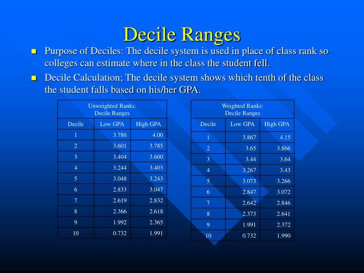 Decile Ranges
