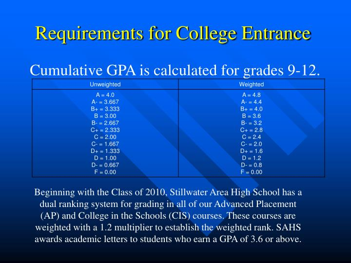 Requirements for College Entrance