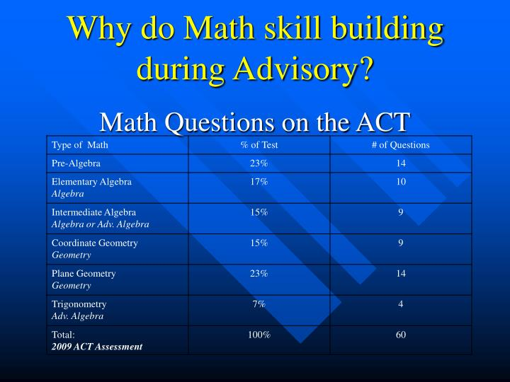 Why do Math skill building during Advisory?