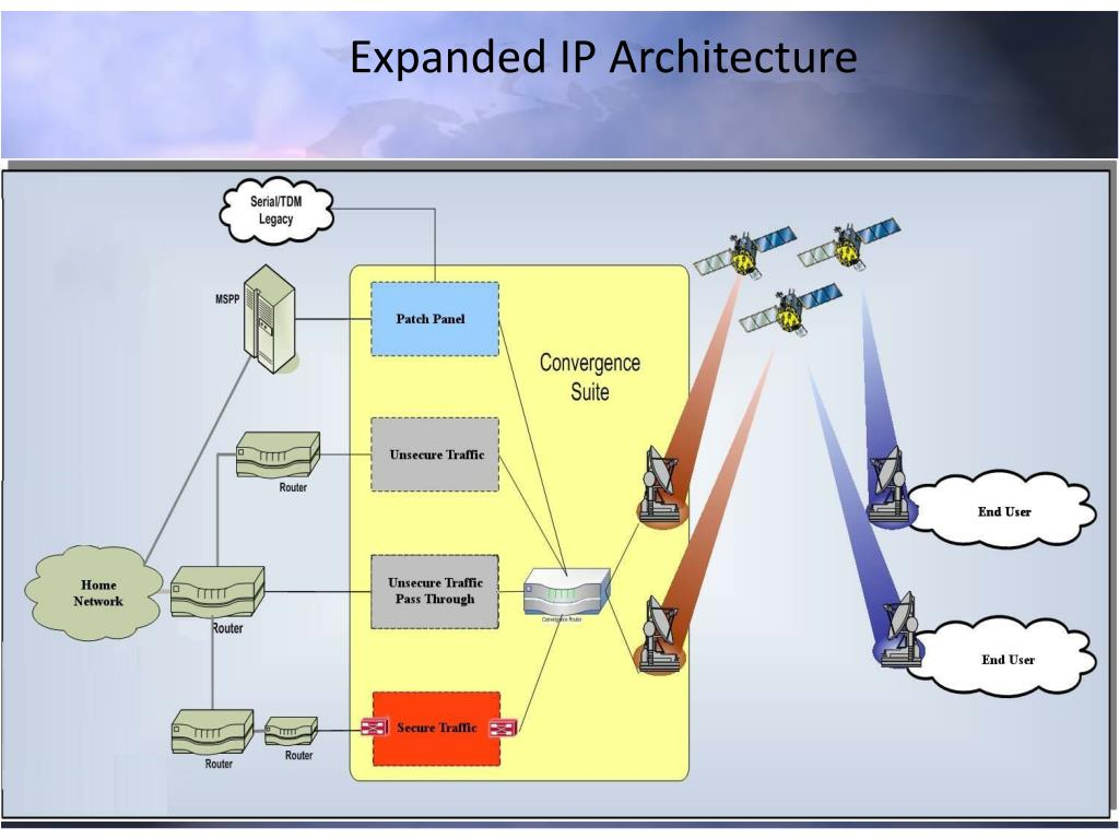 Expanded IP Architecture