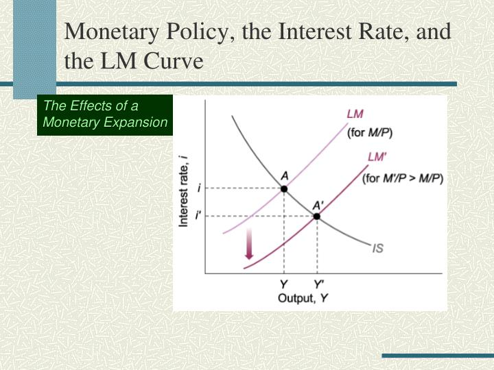 Monetary Policy, the Interest Rate, and the LM Curve