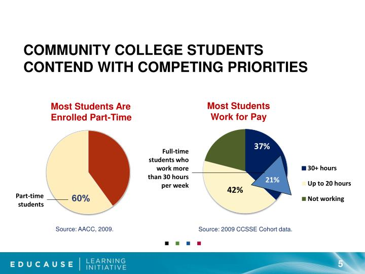 Community College Students Contend with Competing Priorities
