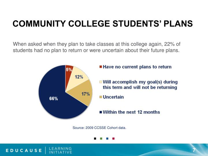 Community College Students' Plans