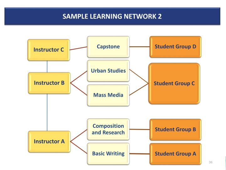 Sample Learning Network 2