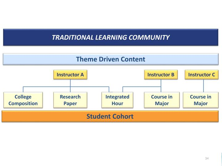 Traditional Learning Community