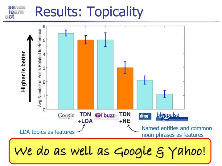 Results: Topicality