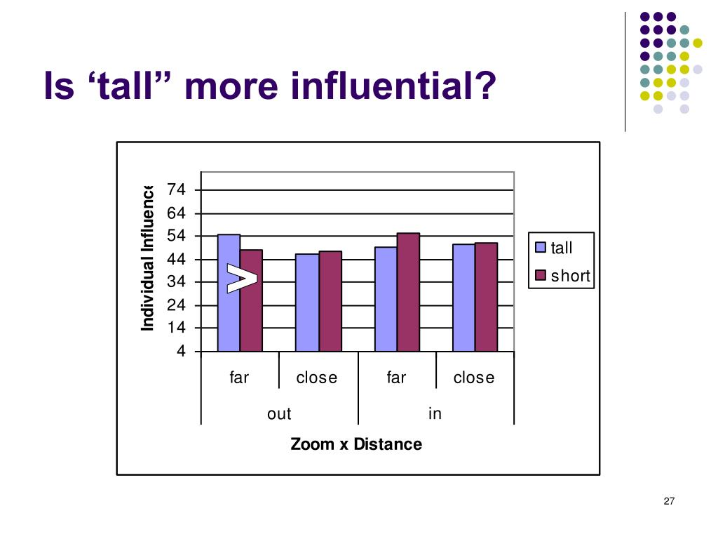 """Is 'tall"""" more influential?"""