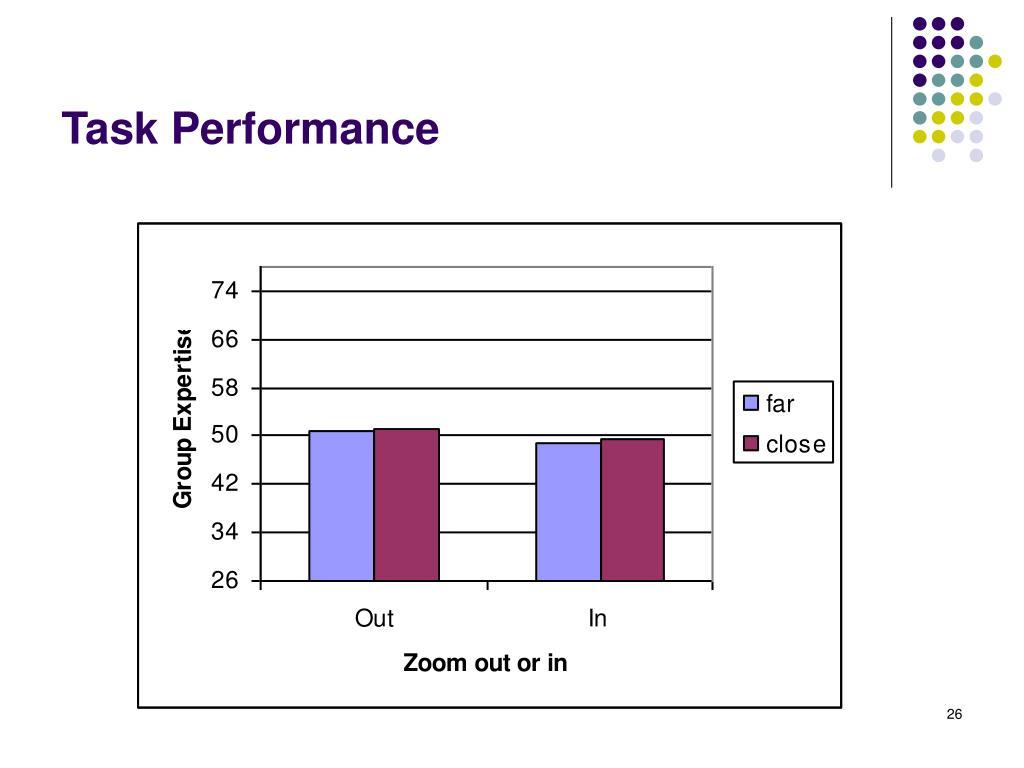 Task Performance