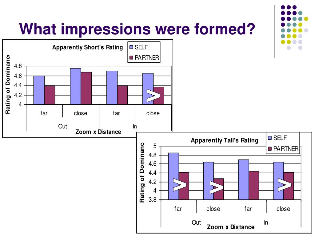 What impressions were formed?
