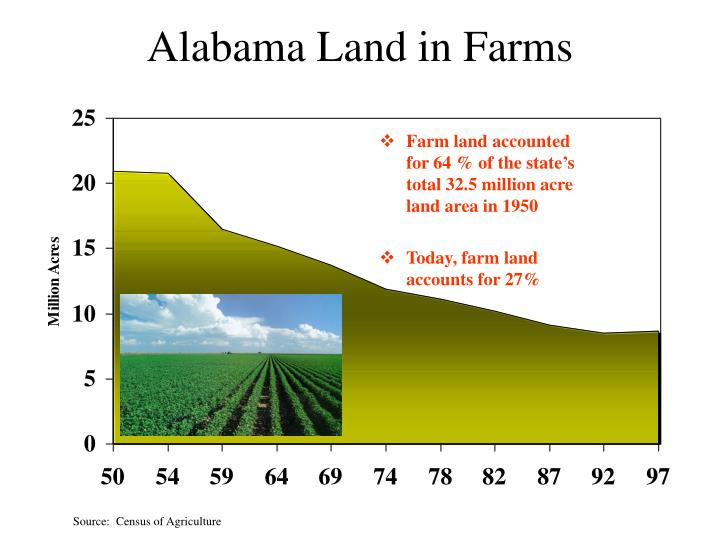 Alabama land in farms