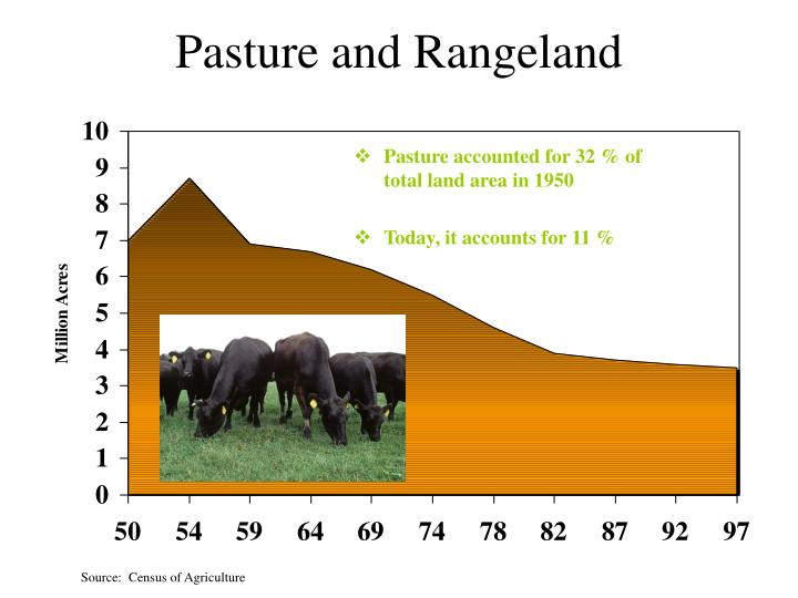 Pasture and Rangeland