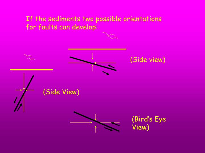 If the sediments two possible orientations for faults can develop: