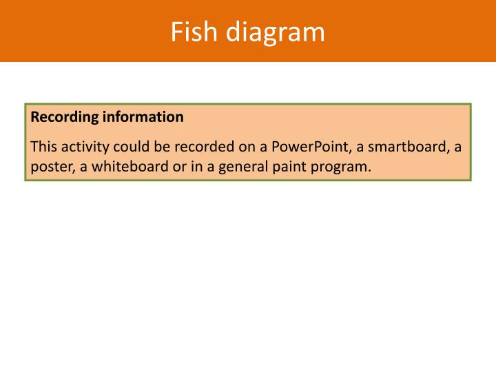 Fish diagram