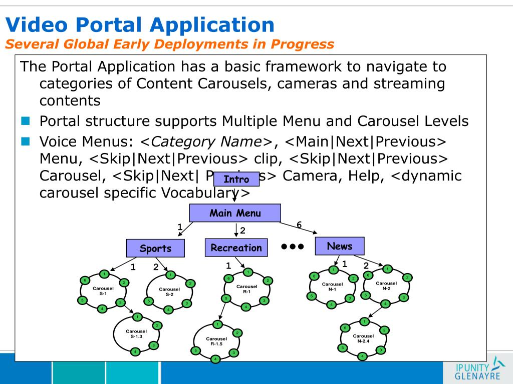 The Portal Application has a basic framework to navigate to categories of Content Carousels, cameras and streaming contents