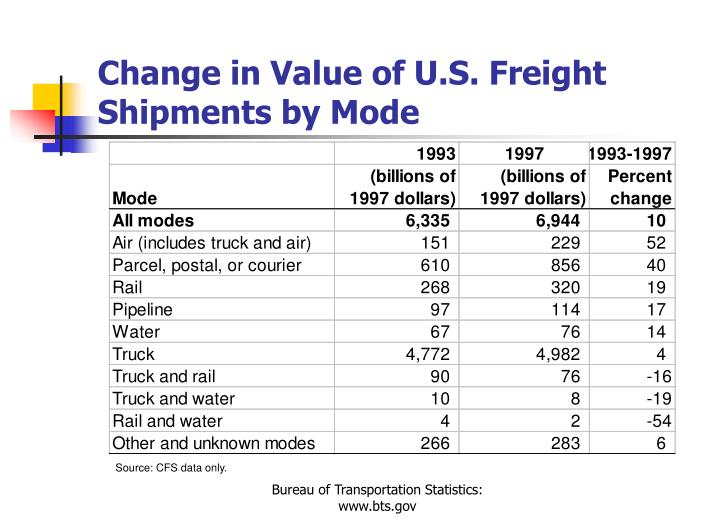 Change in Value of U.S. Freight Shipments by Mode