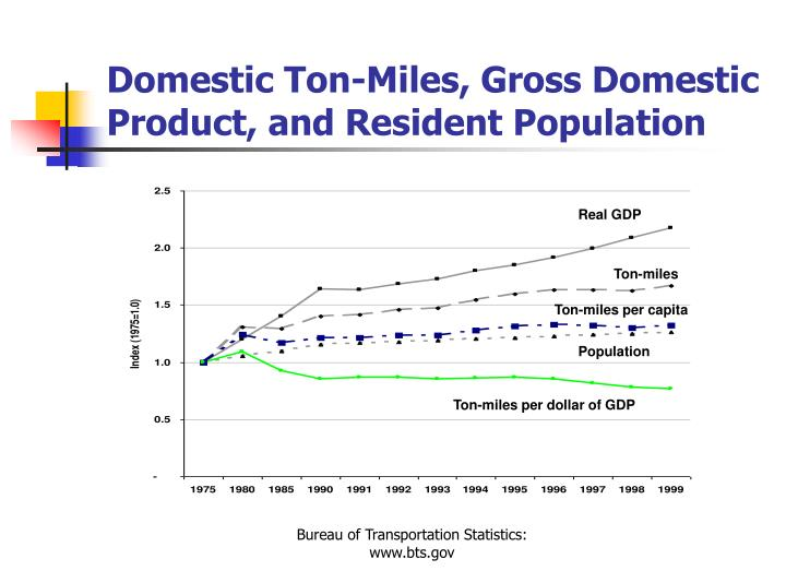 Domestic Ton-Miles, Gross Domestic Product, and Resident Population