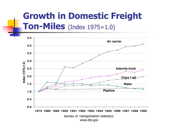 Growth in Domestic Freight