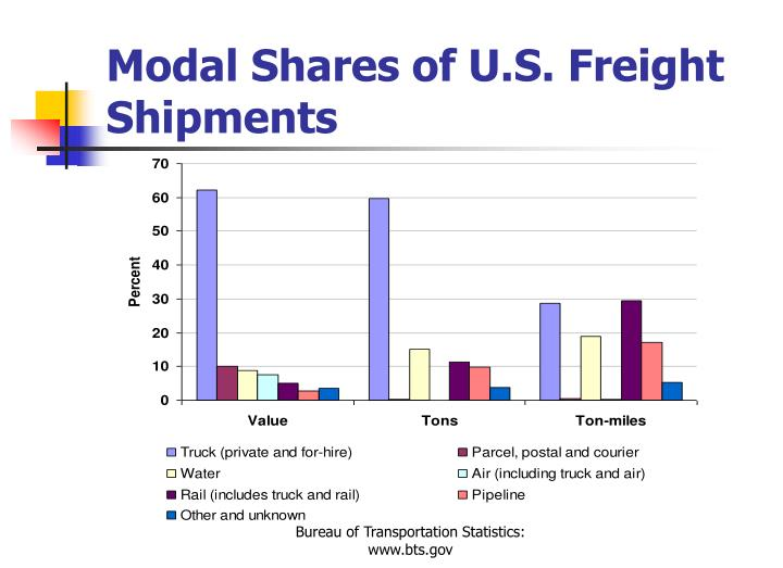 Modal Shares of U.S. Freight Shipments