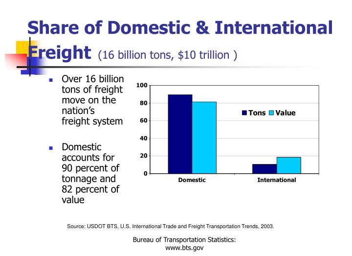 Share of Domestic & International Freight