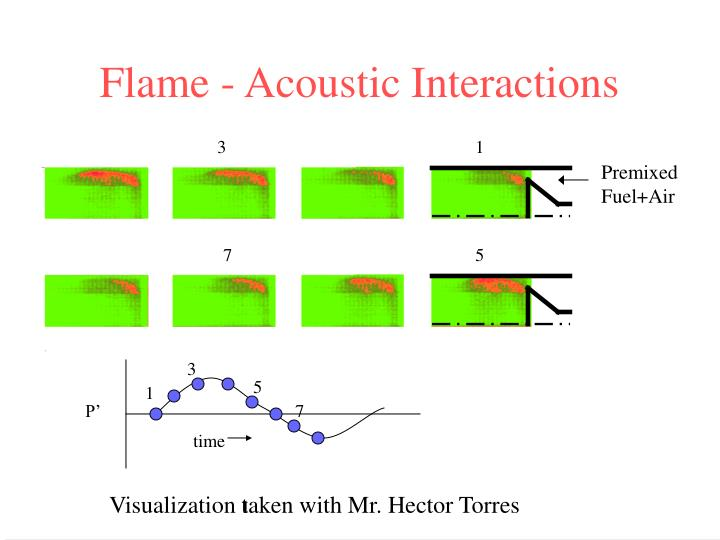 Flame acoustic interactions1