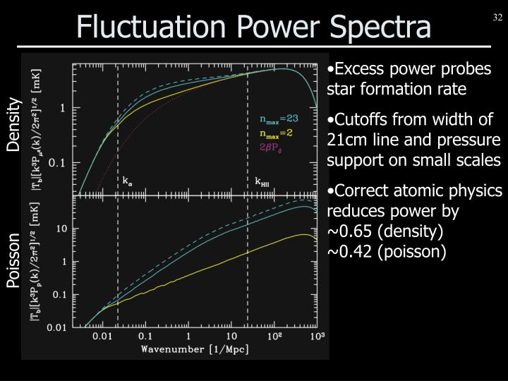Fluctuation Power Spectra