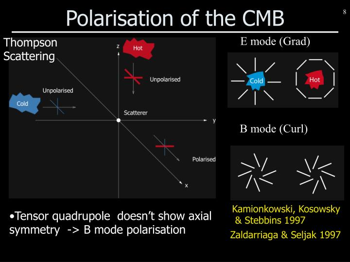 Polarisation of the CMB