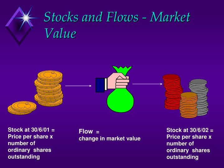 Stocks and Flows - Market Value