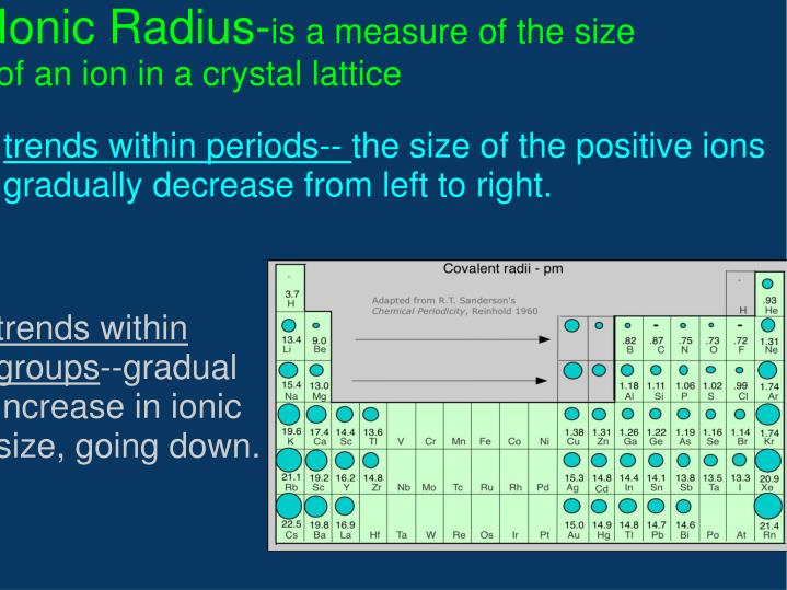 Ionic Radius-