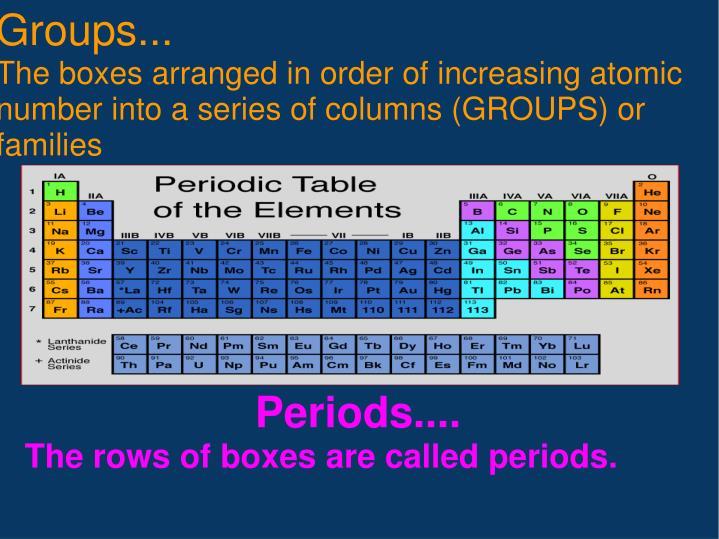 Groups...