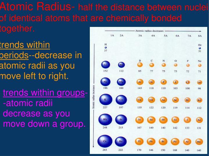 Atomic Radius-