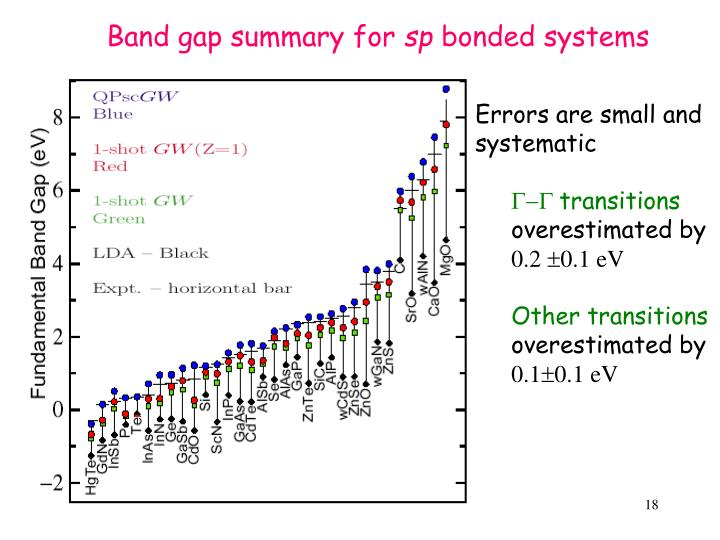 Band gap summary for
