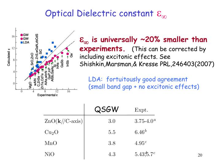 Optical Dielectric constant
