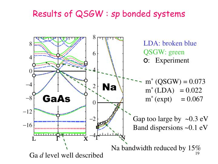 Results of QSGW :