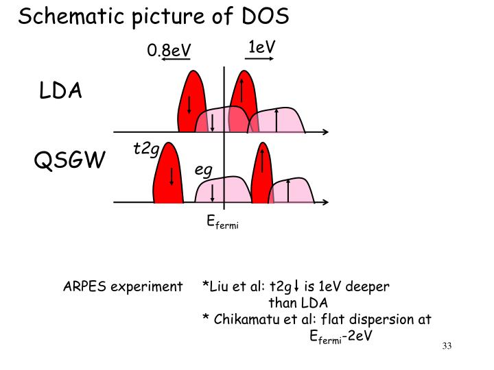Schematic picture of DOS