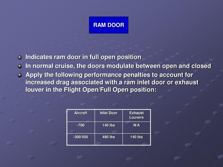 RAM DOOR