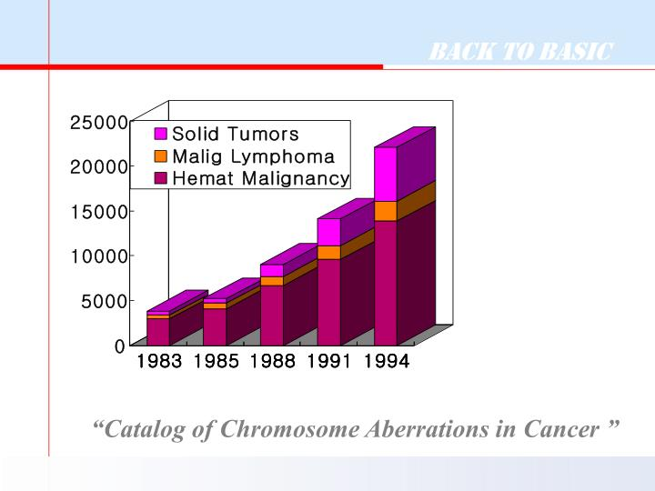 """Catalog of Chromosome Aberrations in Cancer """