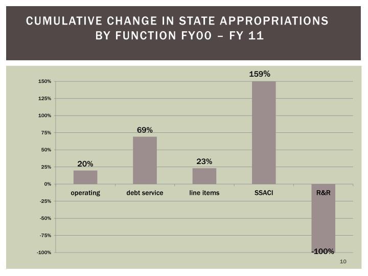 Cumulative Change in State Appropriations