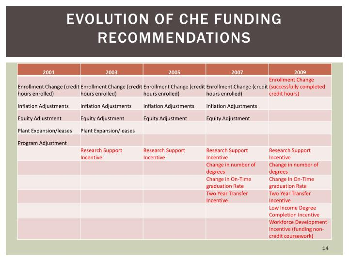 Evolution of CHE Funding Recommendations