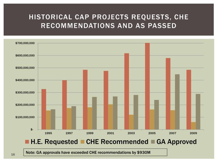 Historical Cap Projects requests, CHE recommendations and