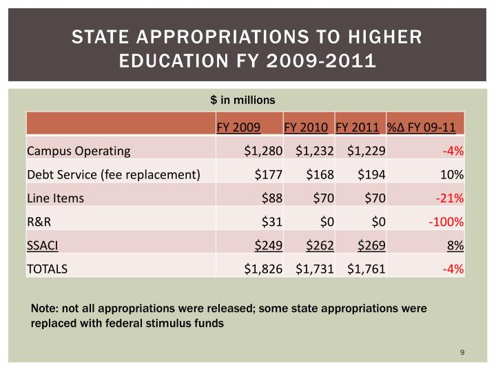 State Appropriations to Higher Education FY 2009-2011