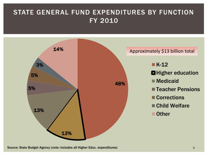 State General Fund Expenditures by Function