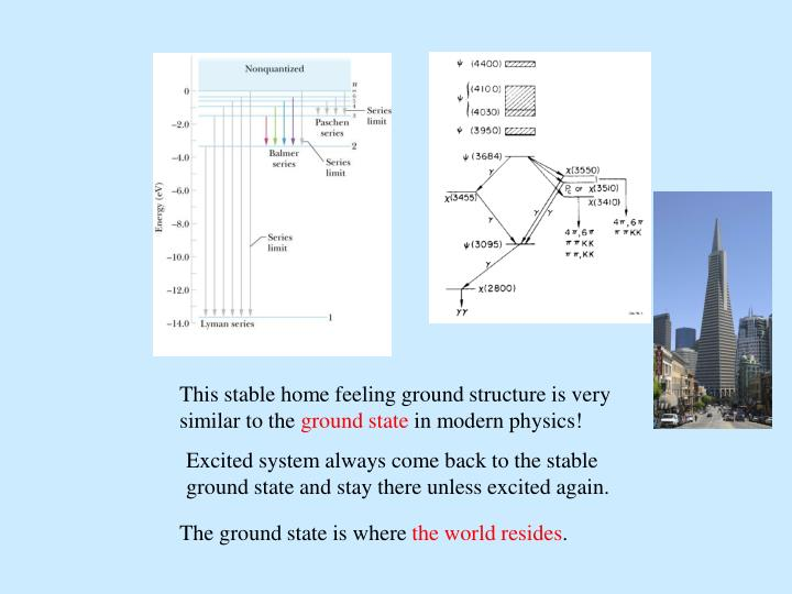 This stable home feeling ground structure is very similar to the